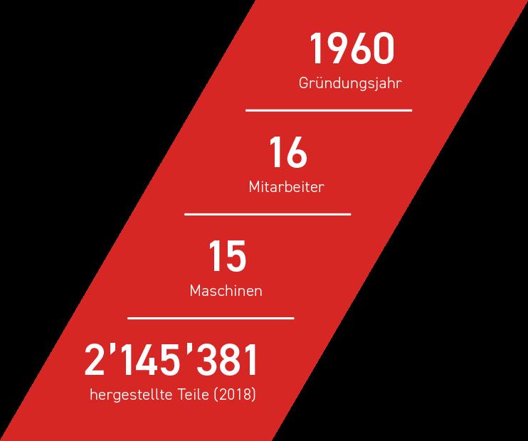 1960 Gründungsjahr - 16 Mitarbeiter - 15 Maschinen - 2145381 hergestellte teile (2018)