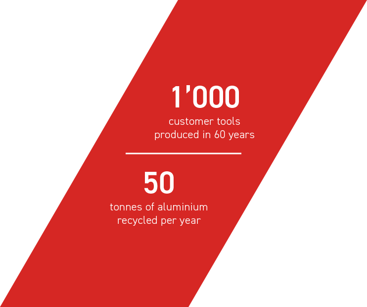 1000 customer tools produced in 60 years - 50 tonnes of aluminium recycled per year